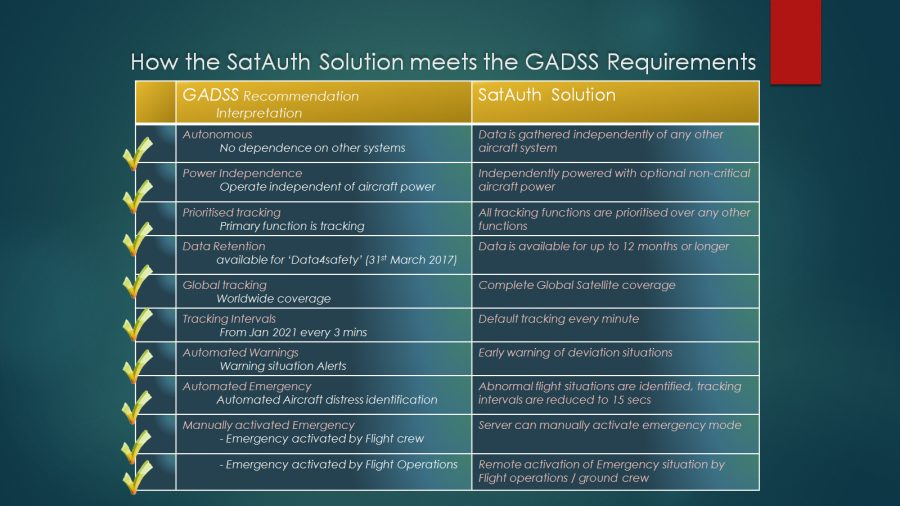 SatAuth Solution meets GADSS Requirements